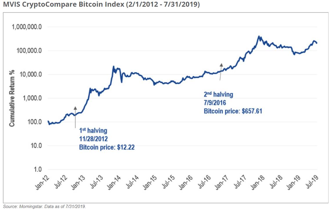 Вырастет ли биткоин в 2020 году